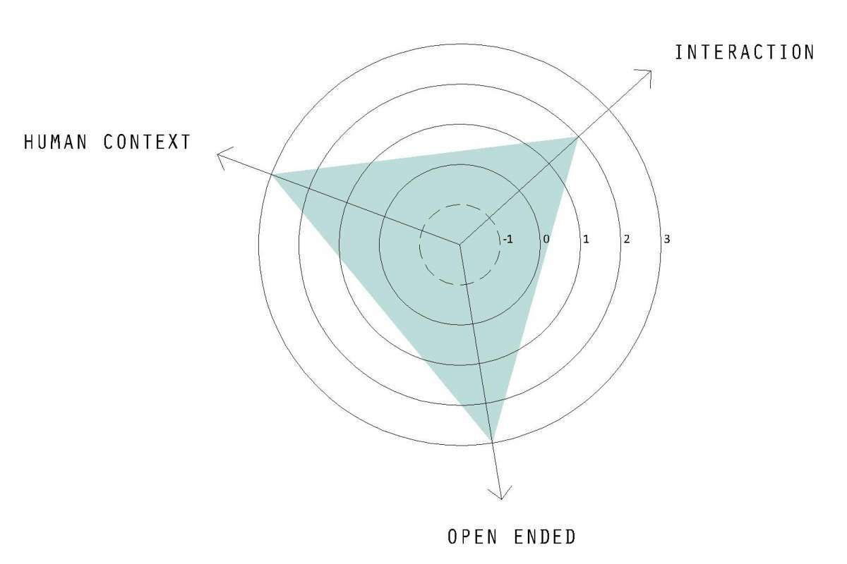 2013 schema proces+bijdrage3P-Model 1S